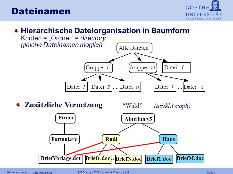 Dateinamen Hierarchische Dateiorganisation in Baumform