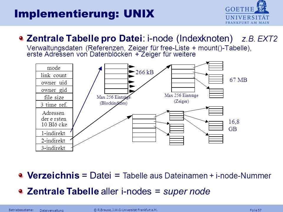 Implementierung: UNIX