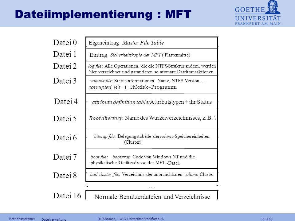 Dateiimplementierung : MFT