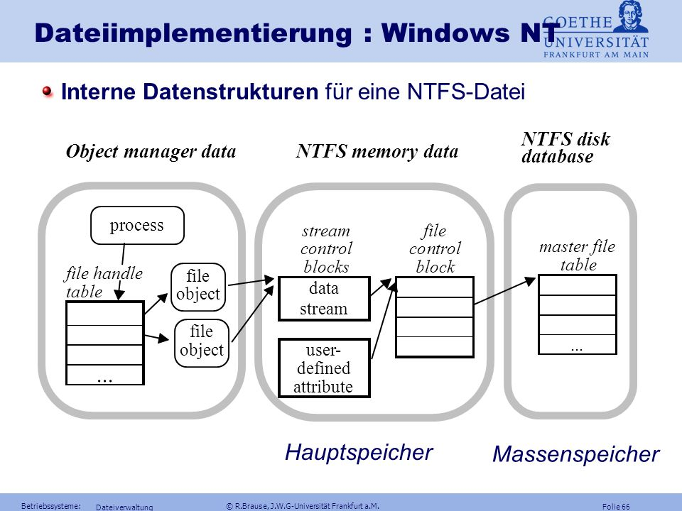 Dateiimplementierung : Windows NT