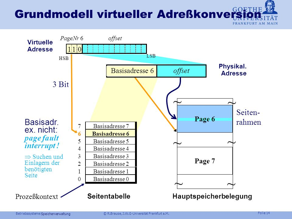 Grundmodell virtueller Adreßkonversion