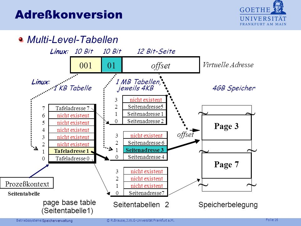 ~ ~ ~ ~ ~ ~ Adreßkonversion Multi-Level-Tabellen 001 01 offset Page 3