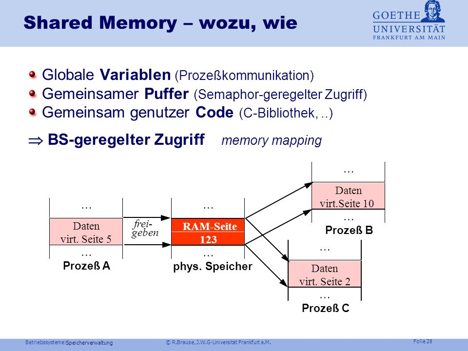 Shared Memory – wozu, wie