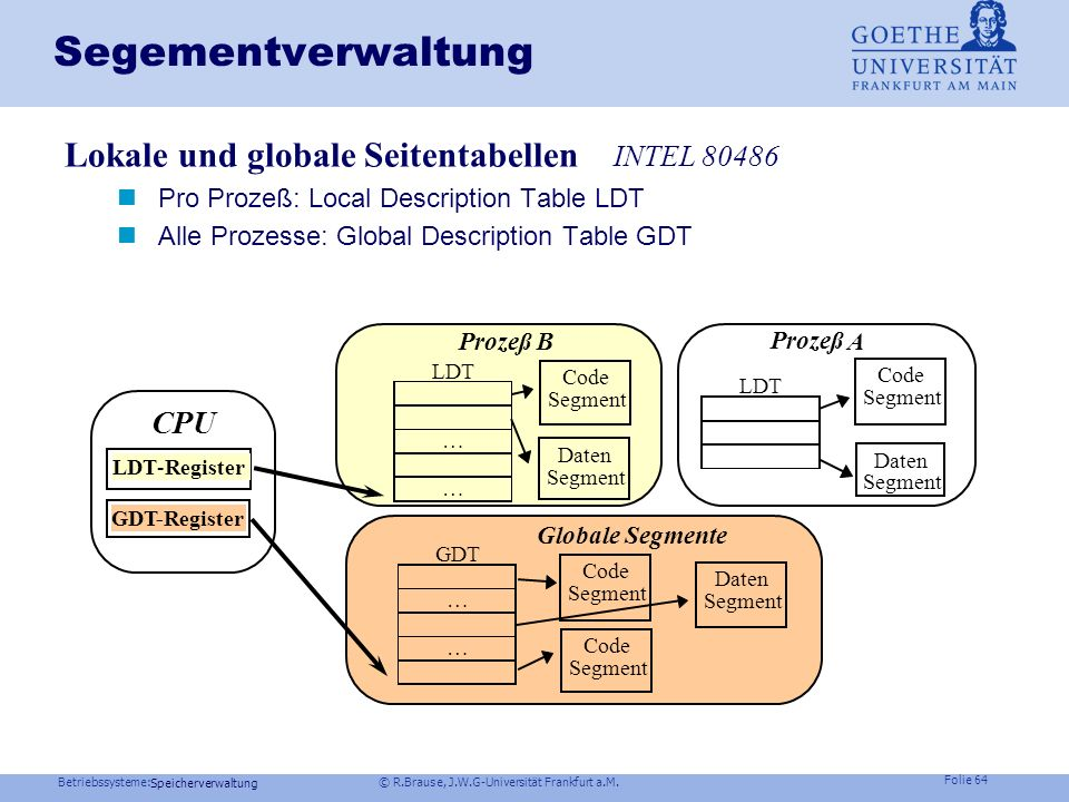 Segementverwaltung Lokale und globale Seitentabellen INTEL 80486 CPU