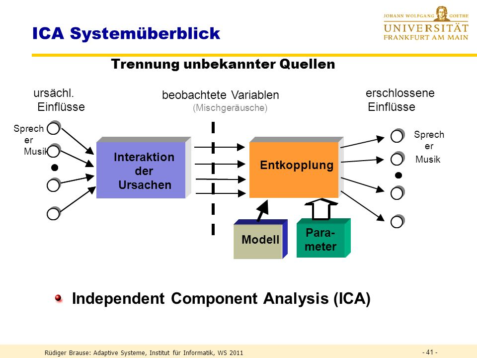 ICA Systemüberblick Independent Component Analysis (ICA)