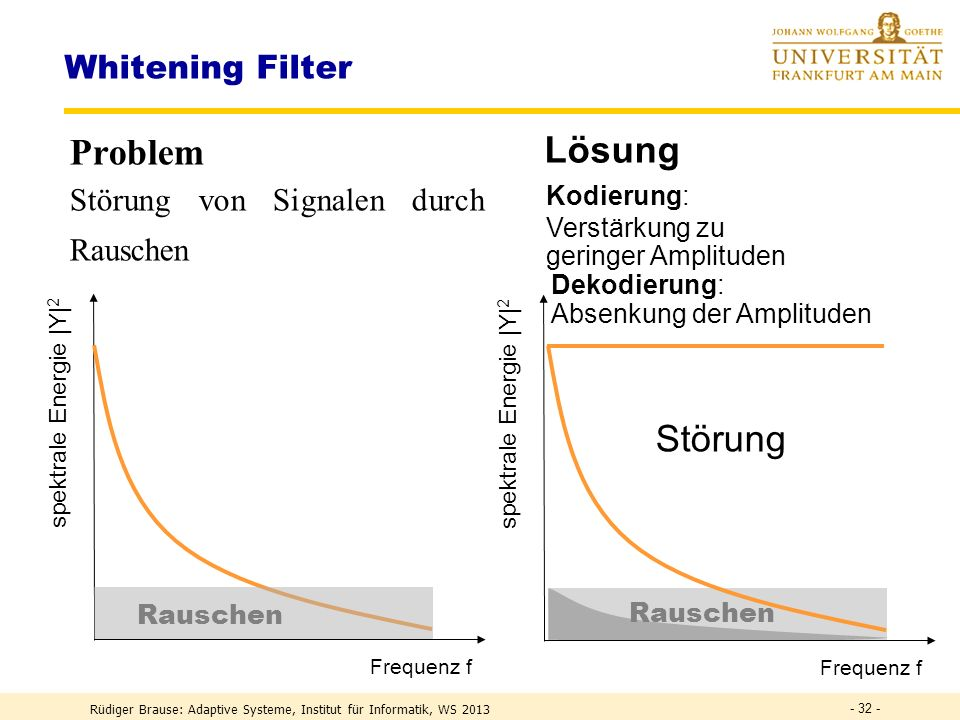 Problem Lösung Störung Whitening Filter