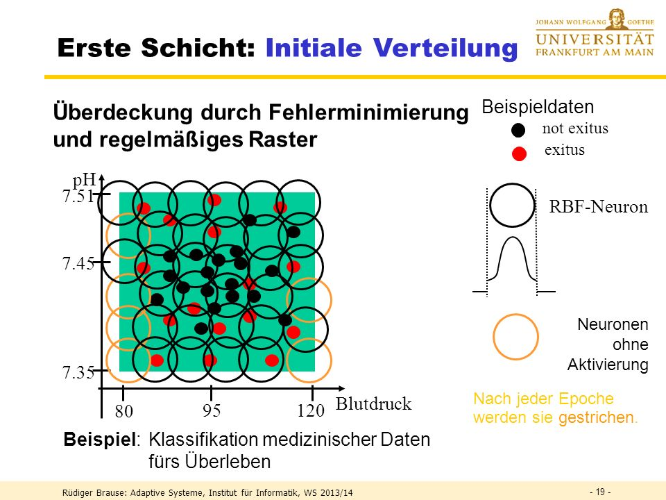 Erste Schicht: Initiale Verteilung