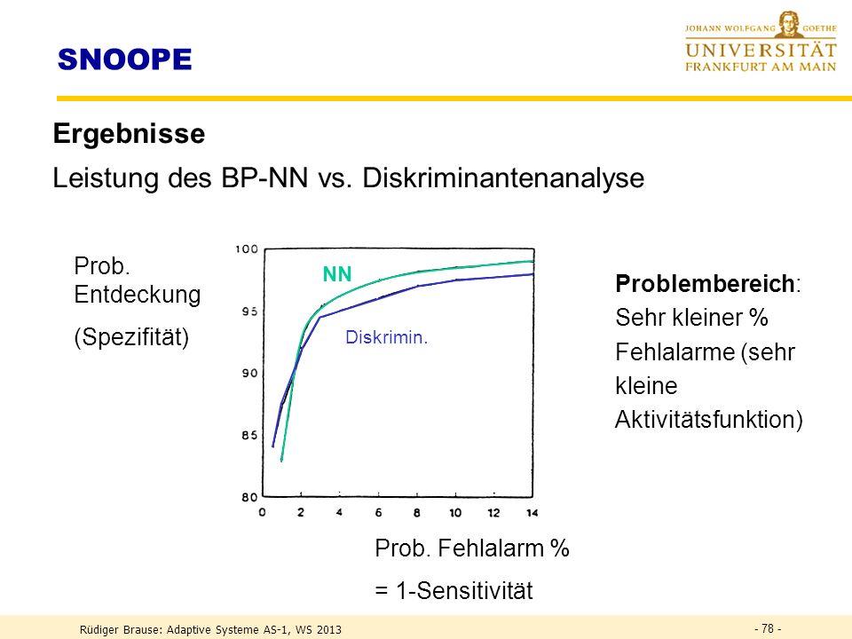 SNOOPE Ergebnisse Leistung des BP-NN vs. Diskriminantenanalyse