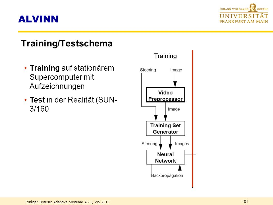 ALVINN Training/Testschema