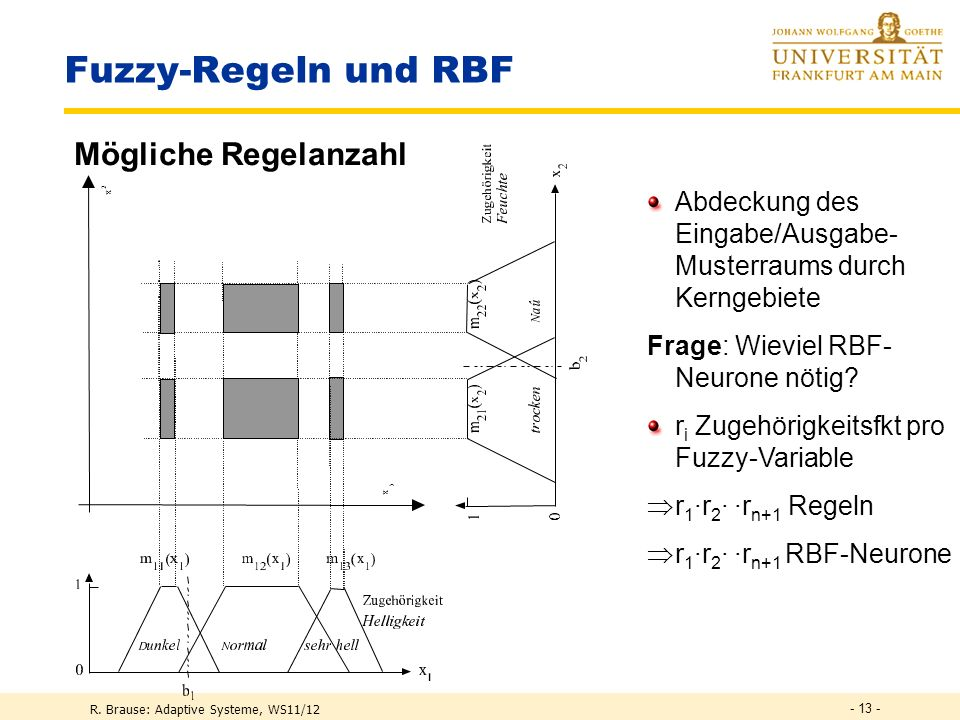 Fuzzy-Regeln und RBF Mögliche Regelanzahl