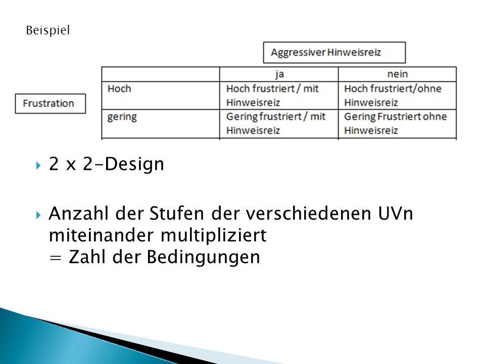 Beispiel 2 x 2-Design.