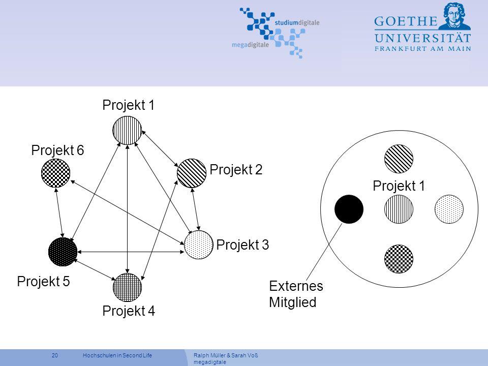 Projekt 1 Externes Mitglied Projekt 1 Projekt 6 Projekt 2 Projekt 3 Projekt 5 Projekt 4