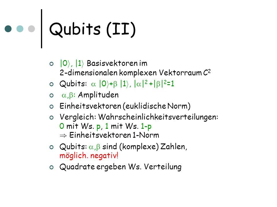 Qubits (II) |0i, |1i Basisvektoren im 2-dimensionalen komplexen Vektorraum C2. Qubits:  |0i+ |1i, ||2 +||2=1.