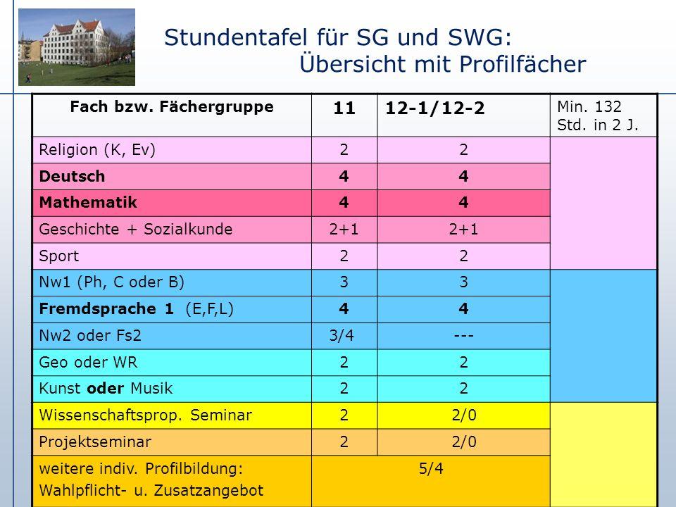 Stundentafel für SG und SWG: Übersicht mit Profilfächer