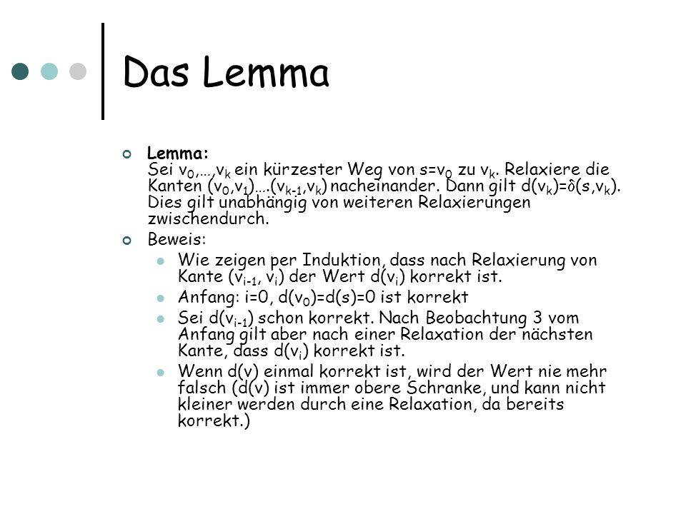 Das Lemma
