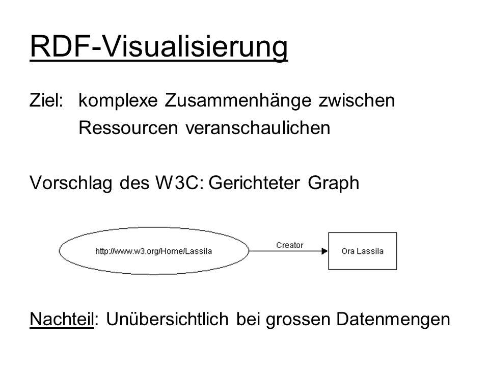 RDF-Visualisierung Ziel: komplexe Zusammenhänge zwischen