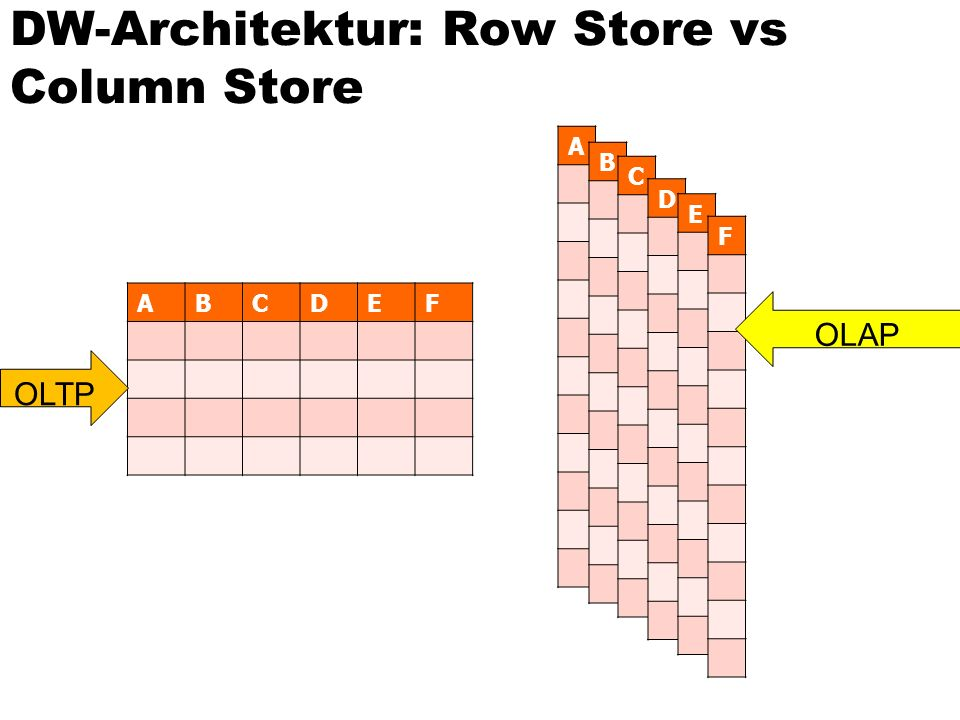 DW-Architektur: Row Store vs Column Store