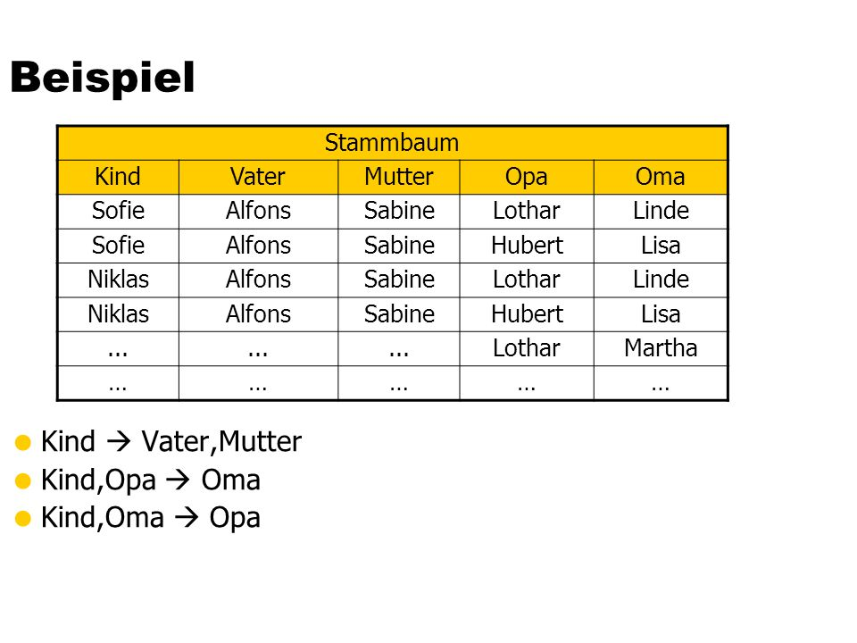 Beispiel Kind  Vater,Mutter Kind,Opa  Oma Kind,Oma  Opa Stammbaum