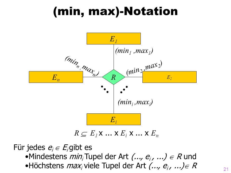 (min, max)-Notation E1 (min1 ,max1) (minn ,maxn) (min2 ,max2) R En