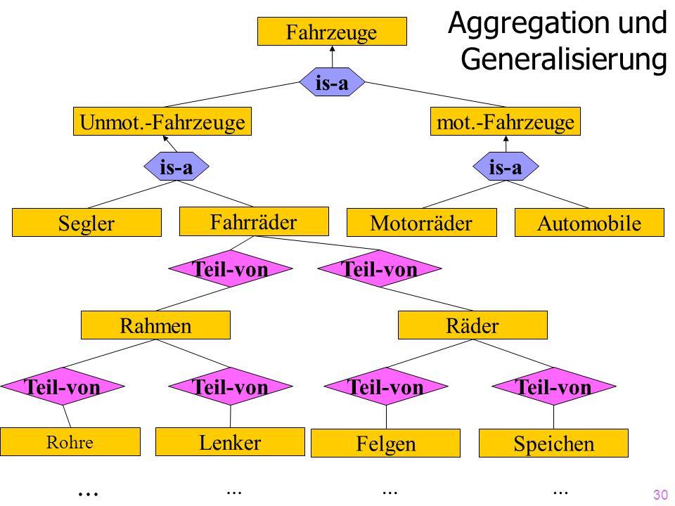 Aggregation und Generalisierung ... Fahrzeuge is-a Unmot.-Fahrzeuge