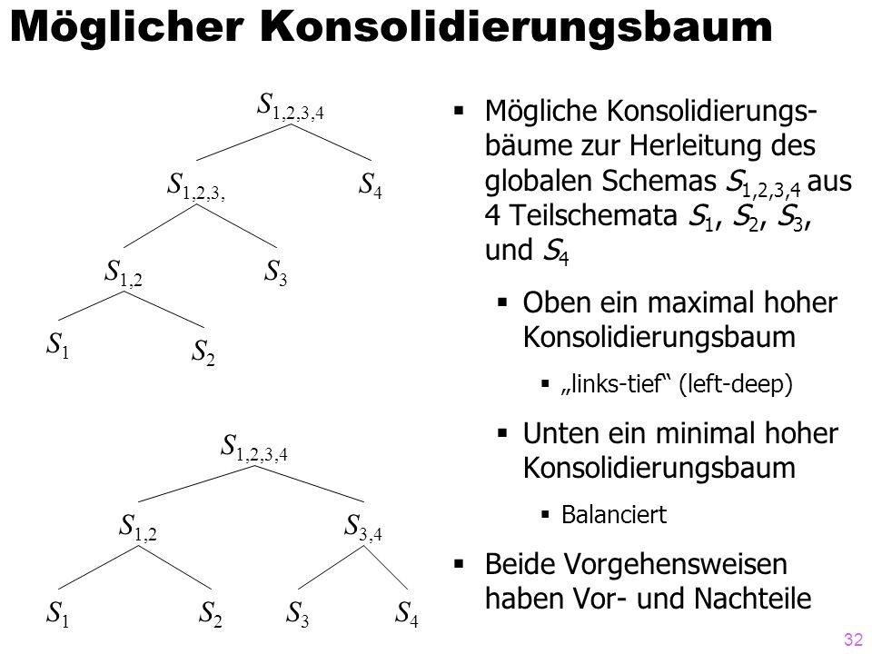 Möglicher Konsolidierungsbaum