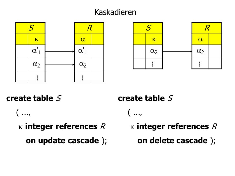 Kaskadieren S.   1. 2. R.   1. 2. S.  2. R.  2. create table S. ( ...,  integer references R.
