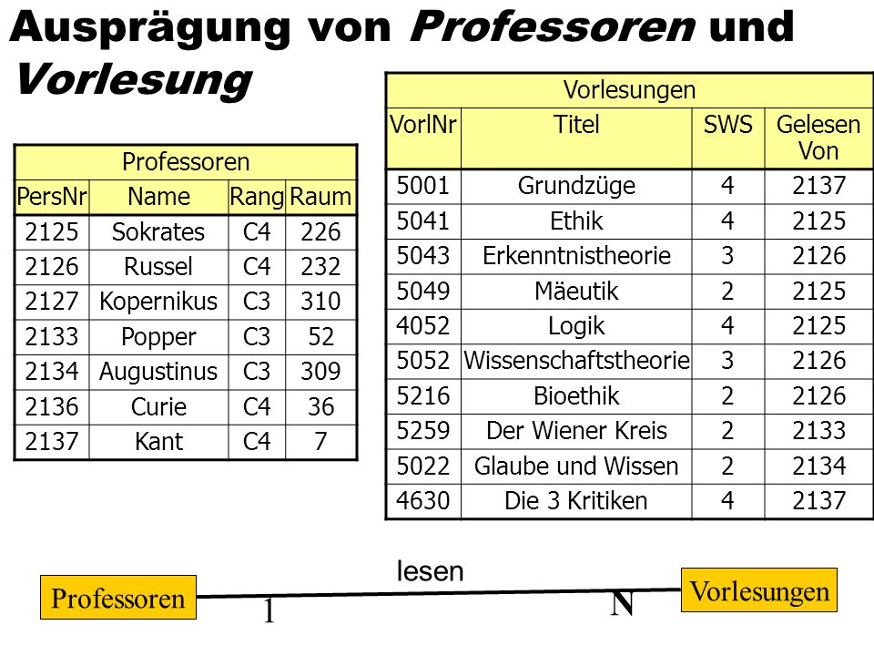 Ausprägung von Professoren und Vorlesung