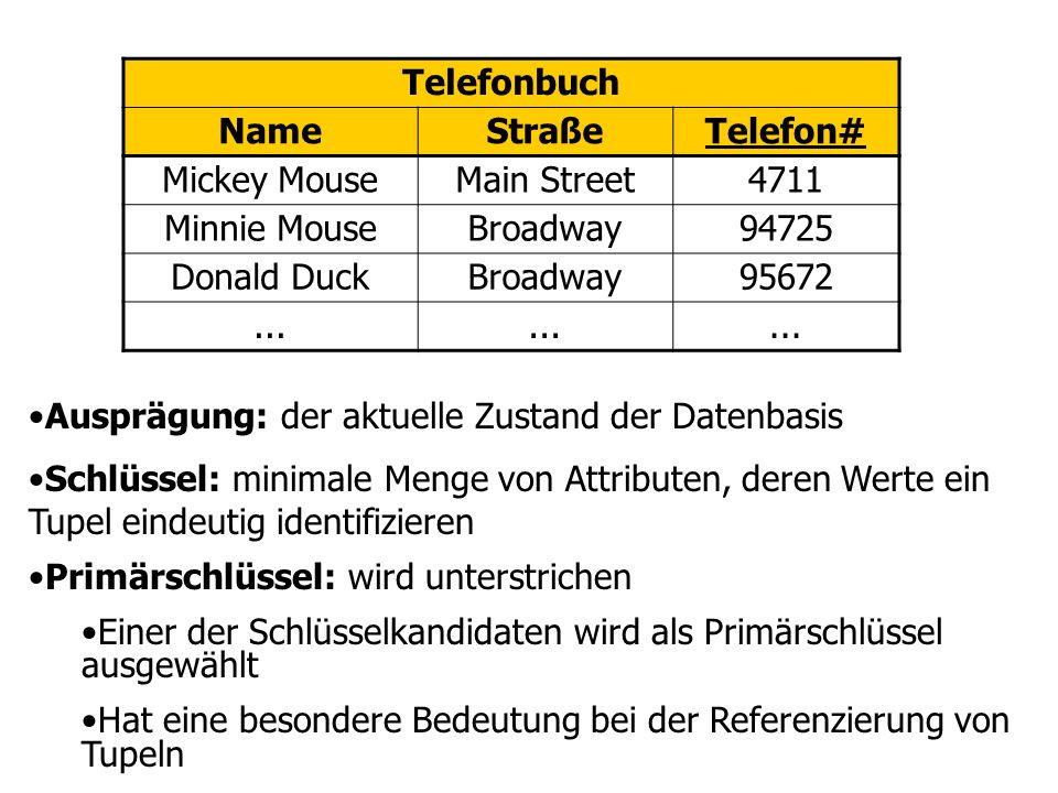 Telefonbuch Name. Straße. Telefon# Mickey Mouse. Main Street. 4711. Minnie Mouse. Broadway. 94725.