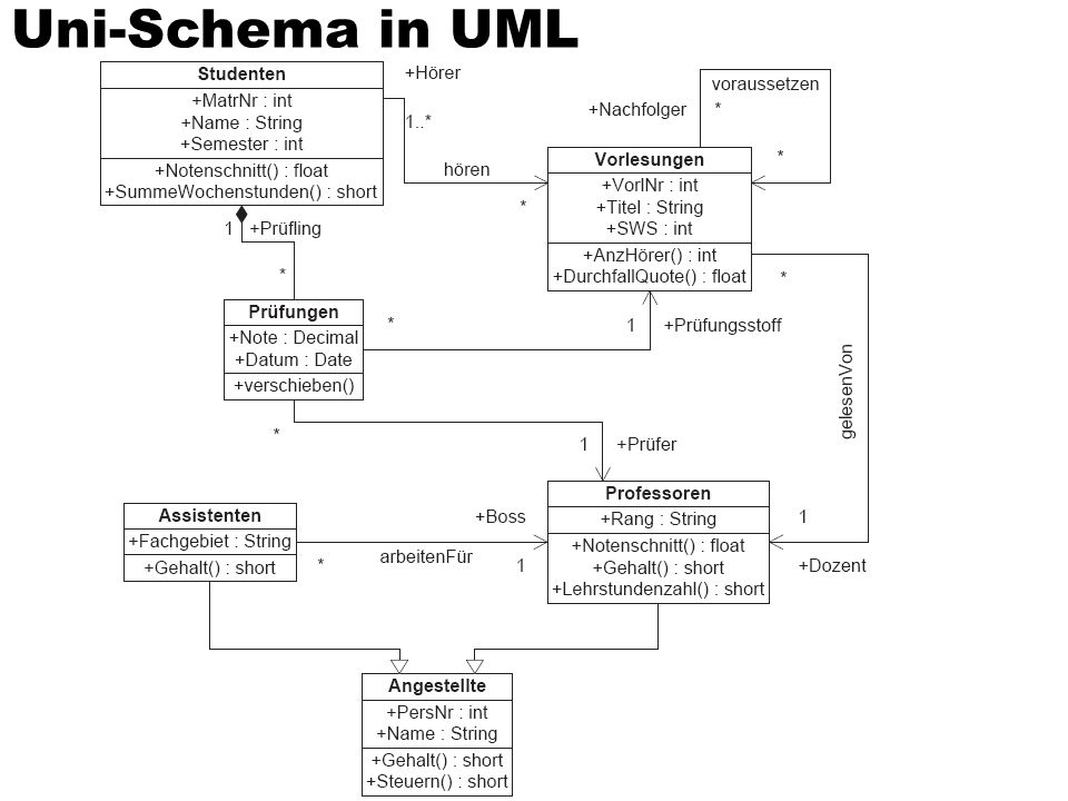 Uni-Schema in UML