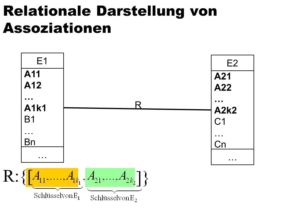 Relationale Darstellung von Assoziationen