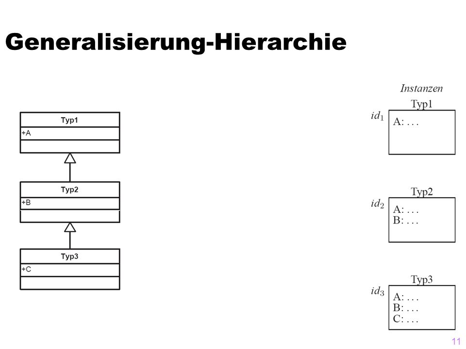 Generalisierung-Hierarchie