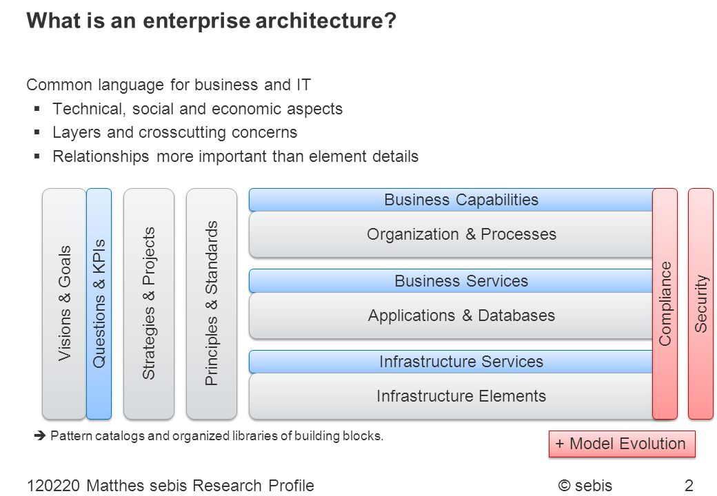 What is an enterprise architecture
