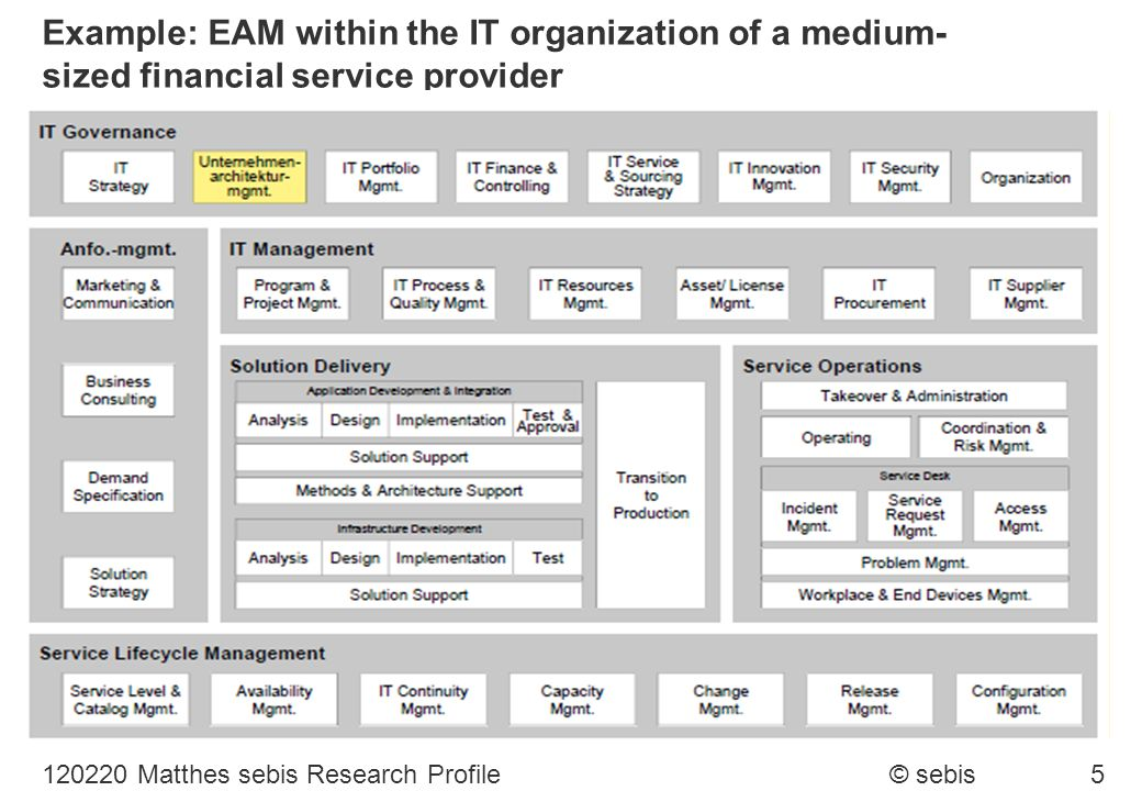 Example: EAM within the IT organization of a medium-sized financial service provider