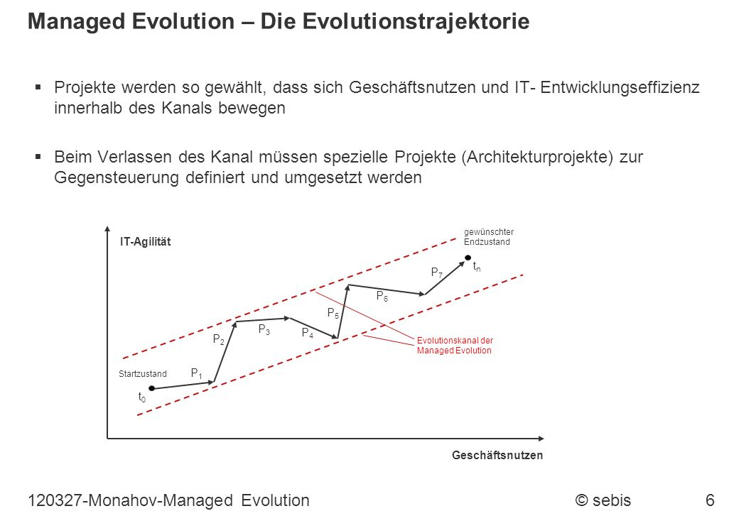 Managed Evolution – Die Evolutionstrajektorie