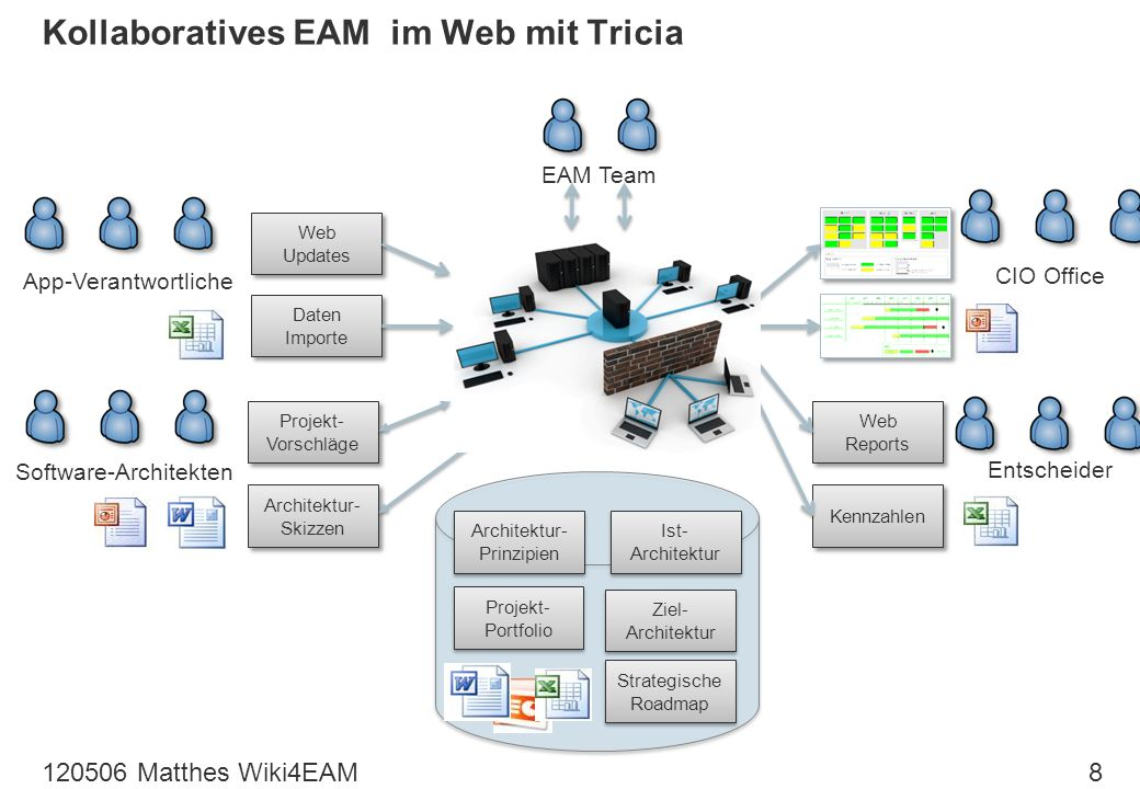 Kollaboratives EAM im Web mit Tricia