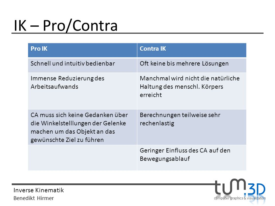 IK – Pro/Contra Pro IK Contra IK Schnell und intuitiv bedienbar