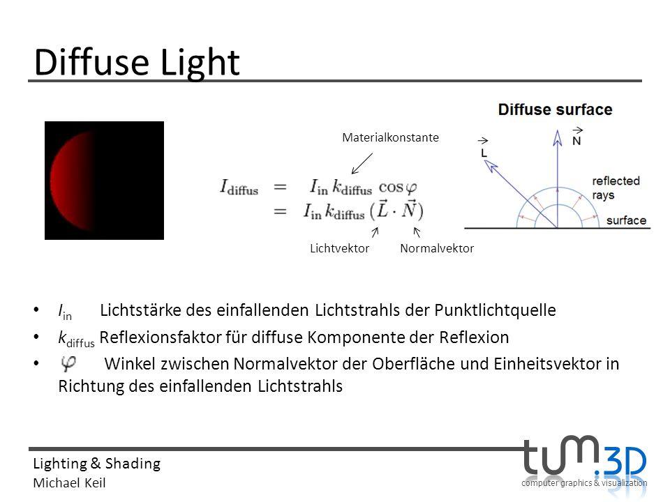 Diffuse Light Iin Lichtstärke des einfallenden Lichtstrahls der Punktlichtquelle. kdiffus Reflexionsfaktor für diffuse Komponente der Reflexion.