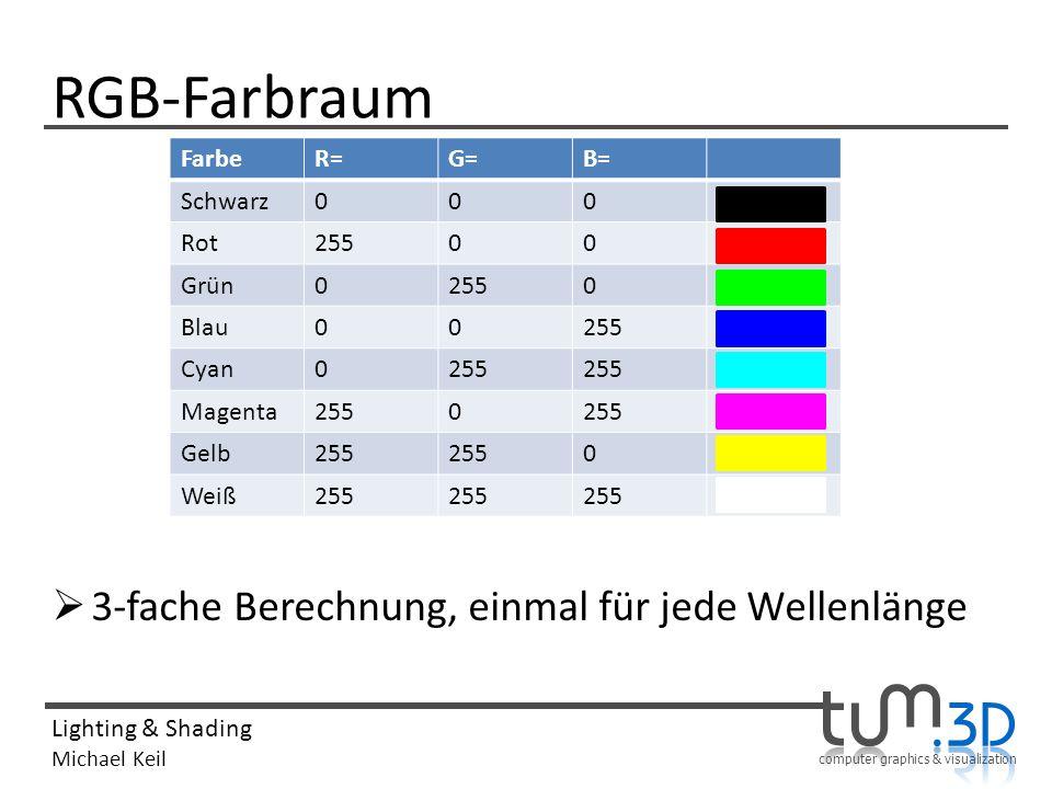 RGB-Farbraum 3-fache Berechnung, einmal für jede Wellenlänge Farbe R=