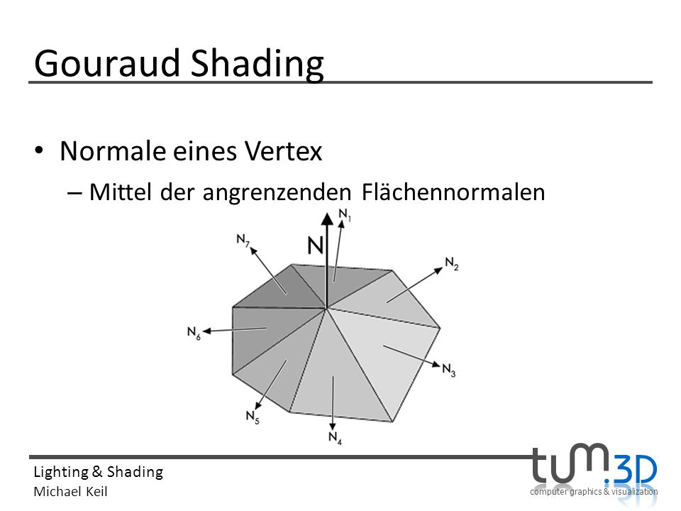 Gouraud Shading Normale eines Vertex
