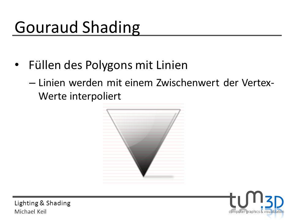 Gouraud Shading Füllen des Polygons mit Linien