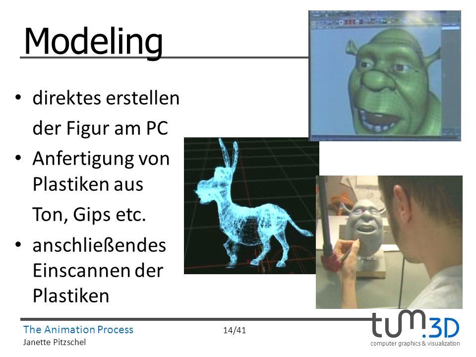 Modeling direktes erstellen der Figur am PC