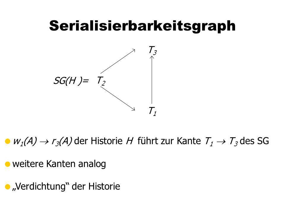 Serialisierbarkeitsgraph