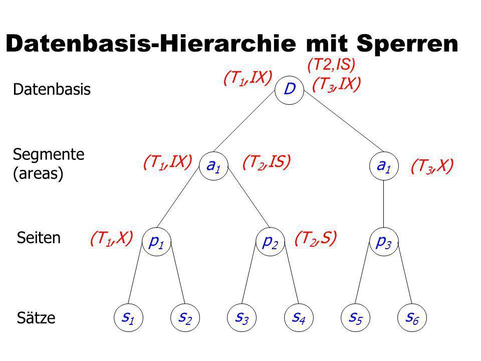 Datenbasis-Hierarchie mit Sperren