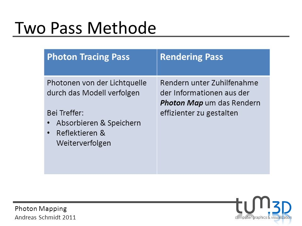 Two Pass Methode Photon Tracing Pass Rendering Pass