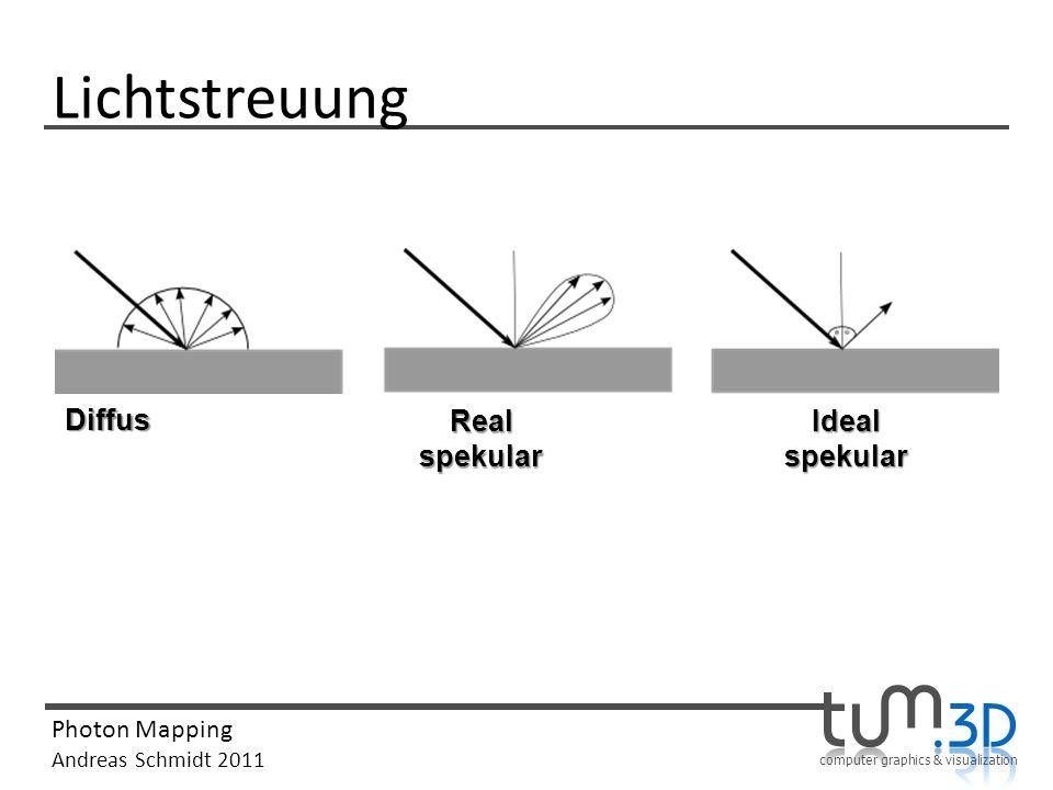Lichtstreuung Diffus Real spekular Ideal spekular