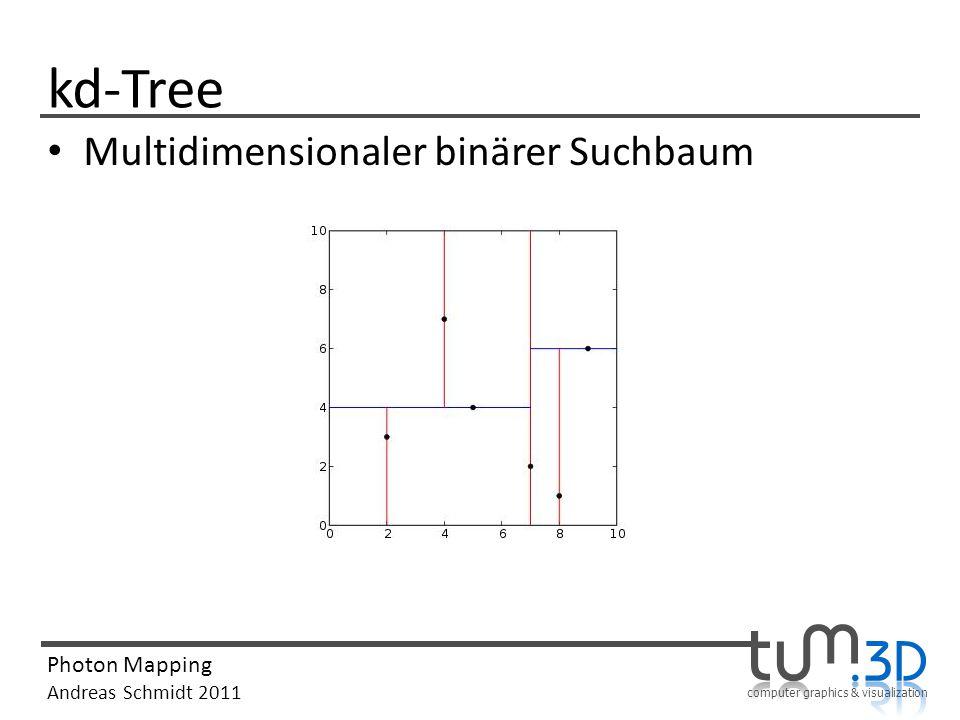 kd-Tree Multidimensionaler binärer Suchbaum