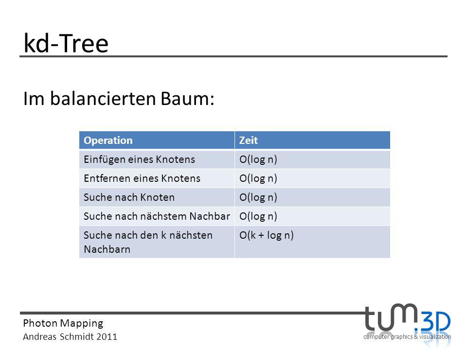 kd-Tree Im balancierten Baum: Operation Zeit Einfügen eines Knotens