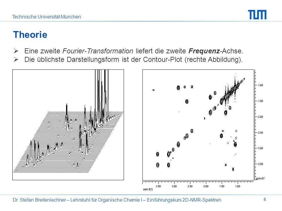 Theorie Eine zweite Fourier-Transformation liefert die zweite Frequenz-Achse.