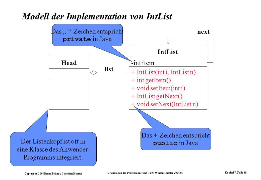 Modell der Implementation von IntList