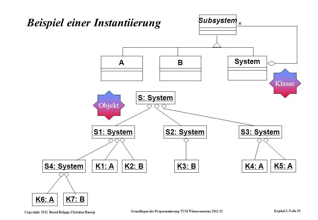 Beispiel einer Instantiierung